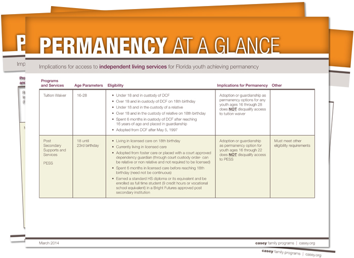 Permanency at a Glance cheat sheets